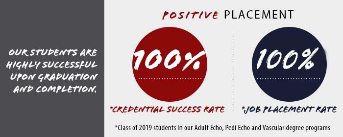 Our students are highly successful upon graduation/completion