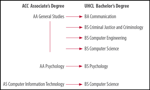 ACC-UHCLP Degree Map